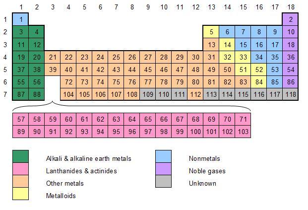 Periodic table names and symbols quiz elcho table periodic table names and symbols game www microfinanceindia org source tweet urtaz Choice Image
